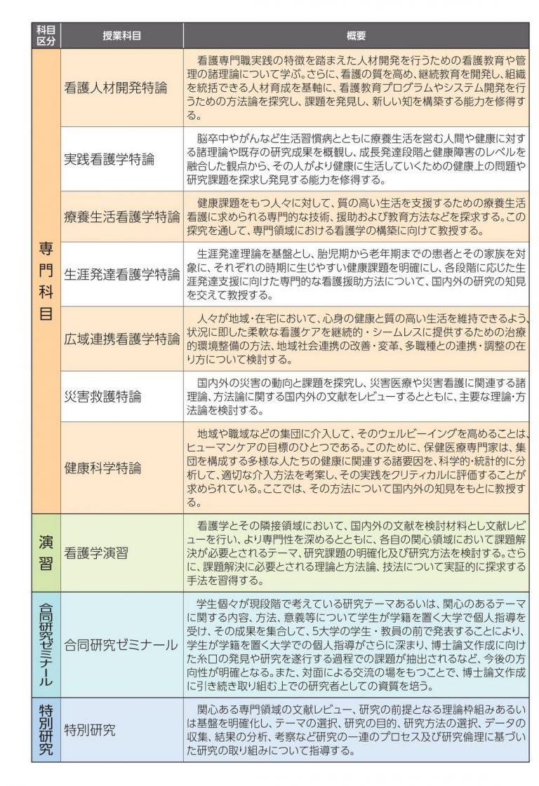 授業科目の概要(2)