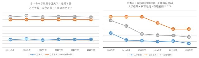 入学者数グラフ 収容定員グラフ 在籍者数グラフ