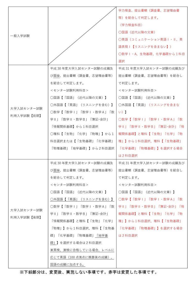 <看護学部看護学科>平成31年度入学者選抜の変更について(予告)2