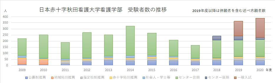 日本赤十字秋田看護大学看護学部受験者数の推移(2009~2020年)
