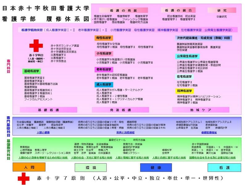 履修体系図