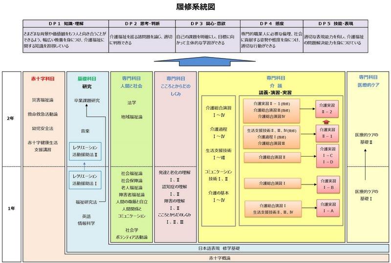 2018介護福祉学科履修系統図