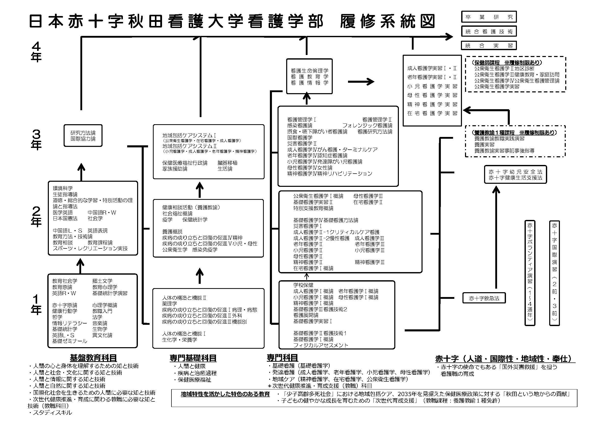 履修系統図